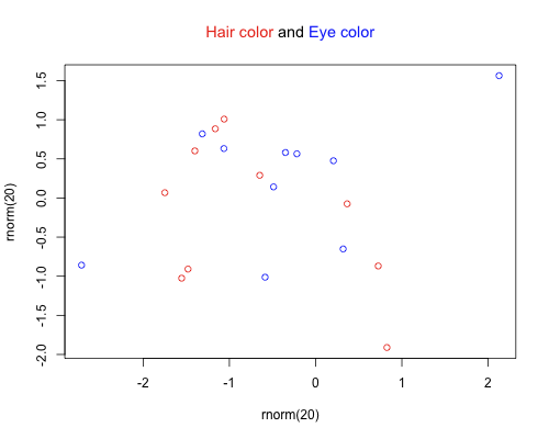 Multicolor text in r revolutions colortitle ccuart Images