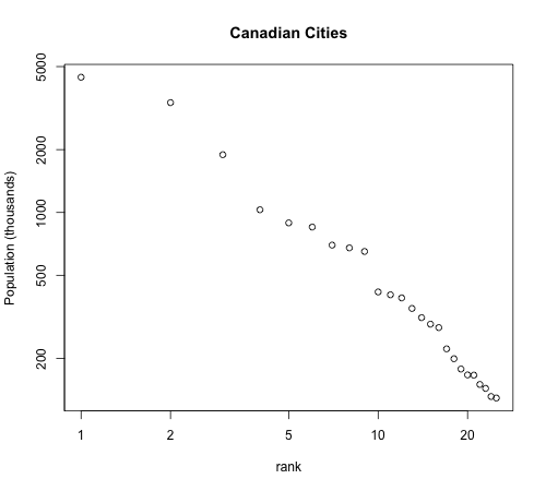 Canada-cities