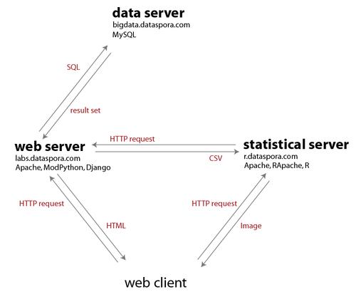 Dataspora_architecture_slide