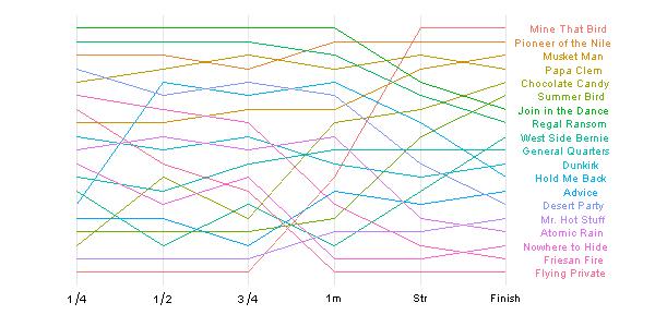 Kentucky Derby bump-chart (Revolutions)
