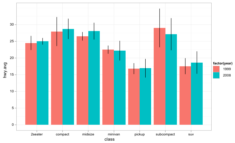 Making barplots with error bars in R (Revolutions)