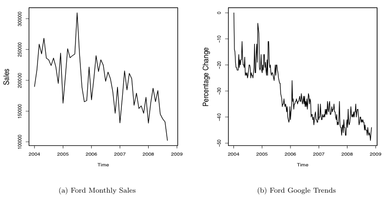 Ford sales and Google trends