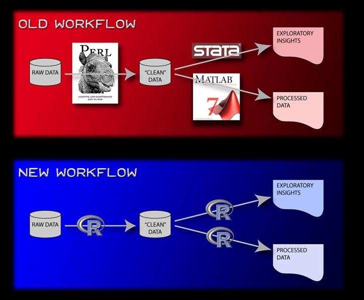 R workflow