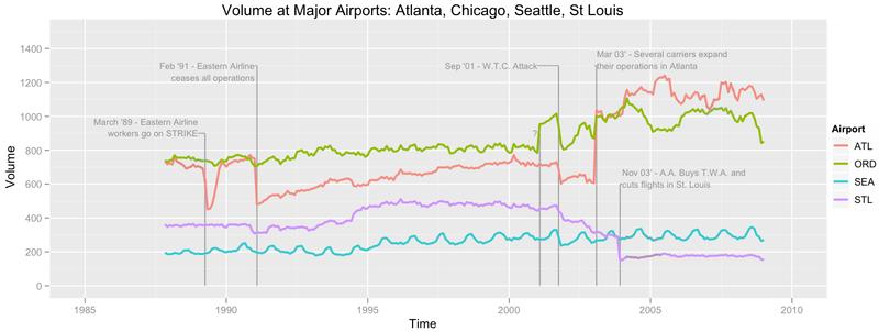 Flight volumes