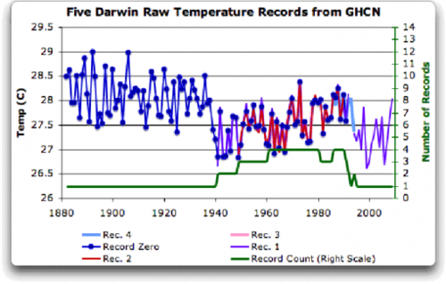 Darwin temps