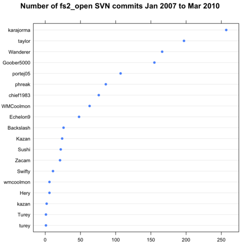 Charting SVN commits with R