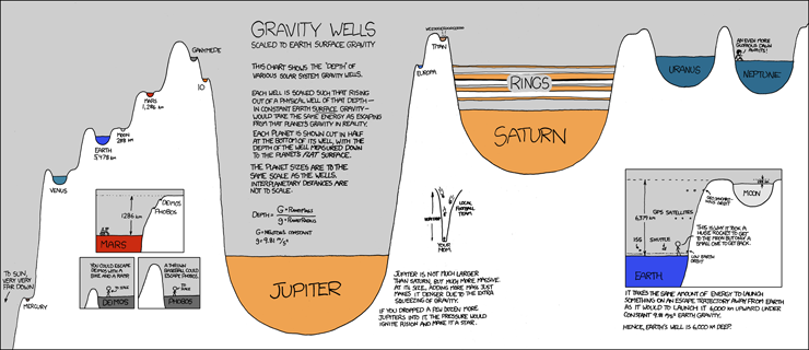 Because it's Friday: Gravity Wells