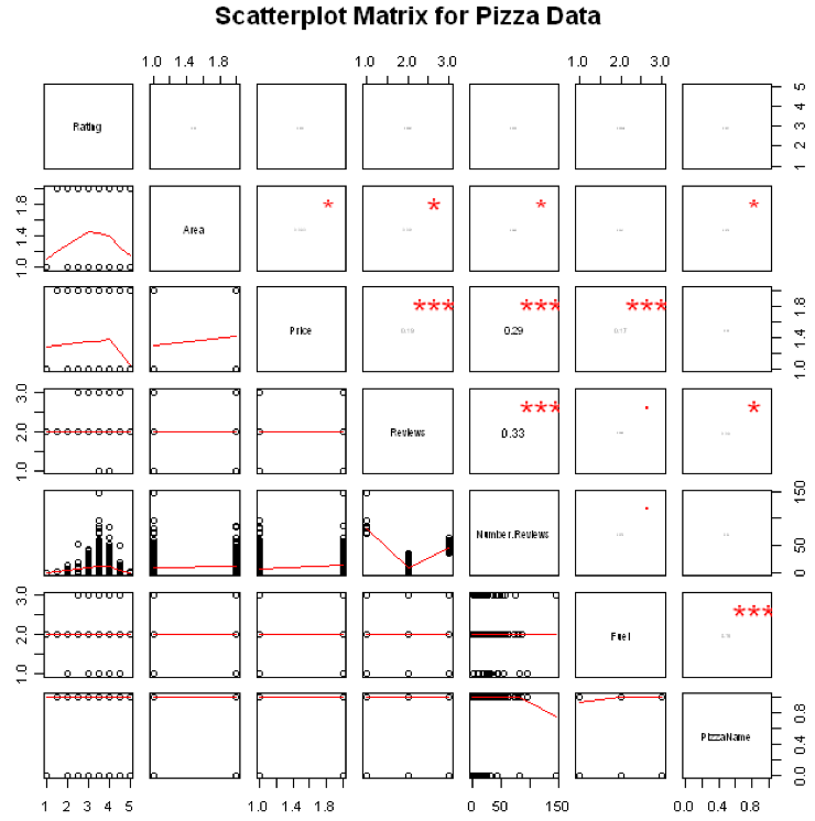 Pizza-scatter