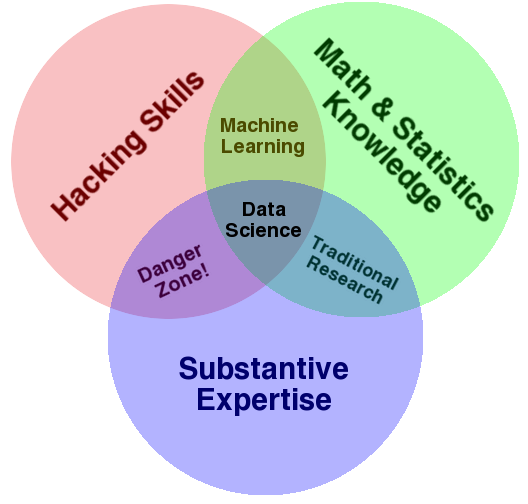 the data science venn diagram  revolutions