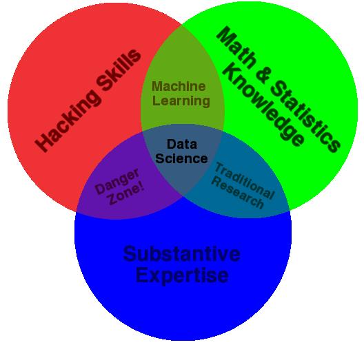 The Data Science Venn Diagram R Bloggers
