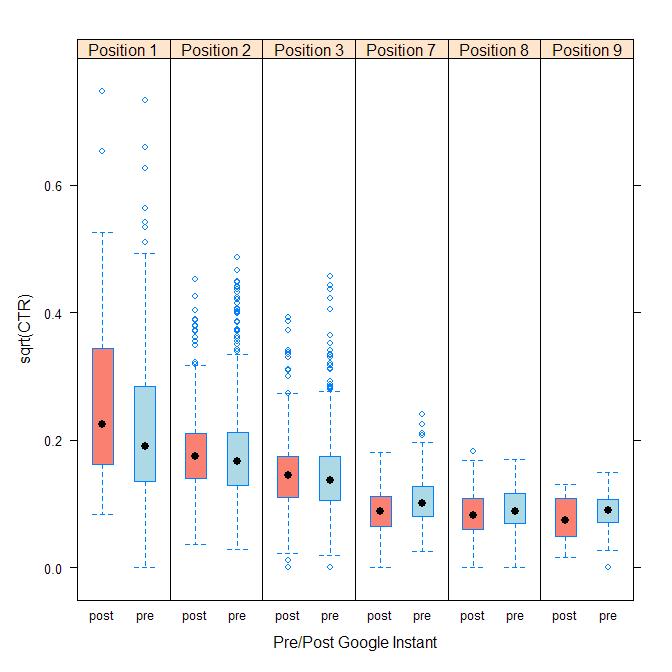 CTR-Top-vs-Bottom