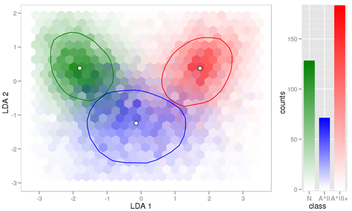 Winners of 2010 ggplot2 case study competition (Revolutions)