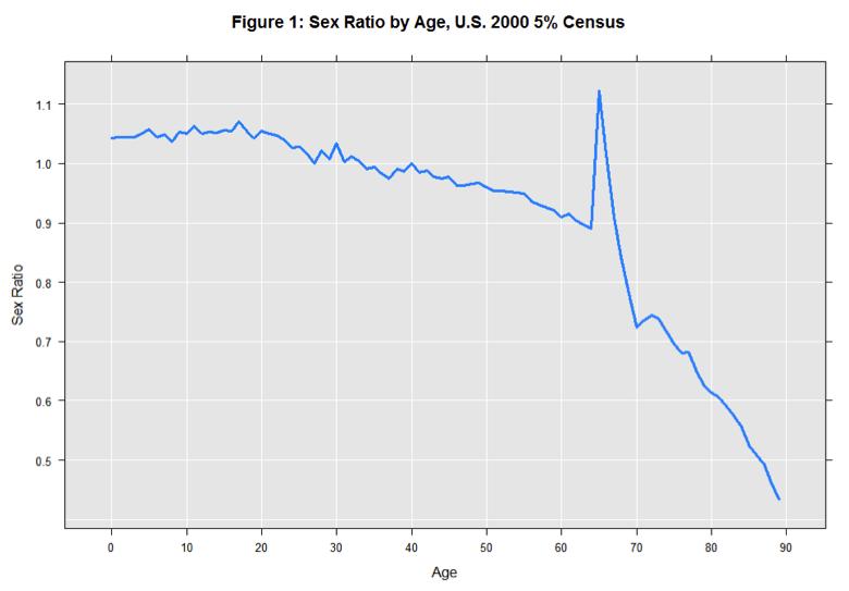 Age ratio