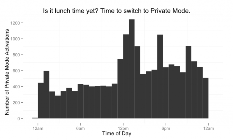 Private mode