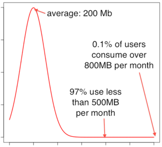 The distribution of online data usage