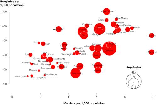 Flowingdata-bubble-chart