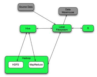 Orbitz statistical analysis components