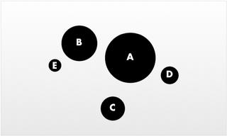 Circles are bad
