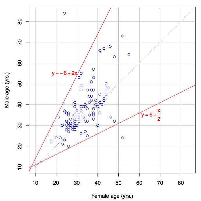Dating equation - R chart