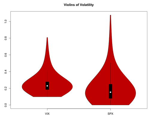 SPX-VIX-violins