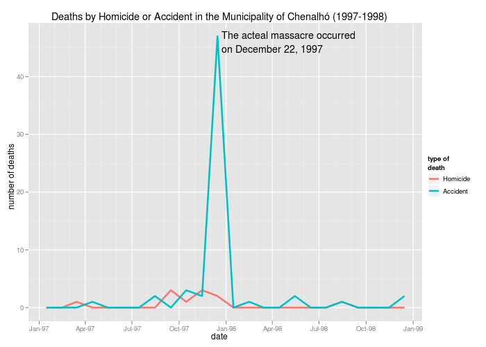 Citizen Data Journalism: Mexico Homicides
