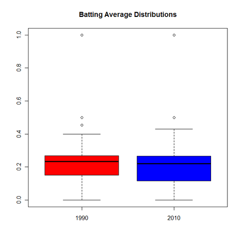 Baseball, T-tests and statistical surprises