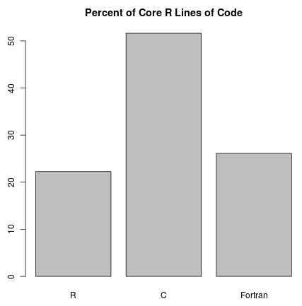R lines of code