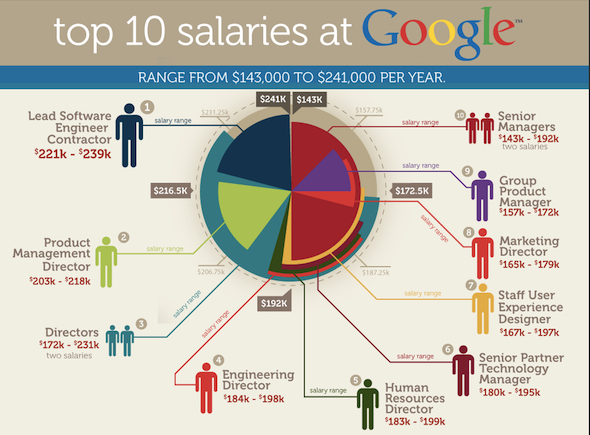 Top-10-salaries-at-google