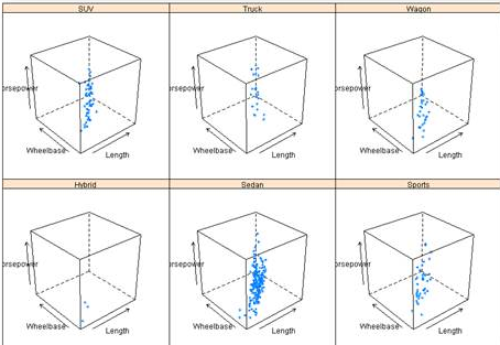 Cloud plot from SAS data