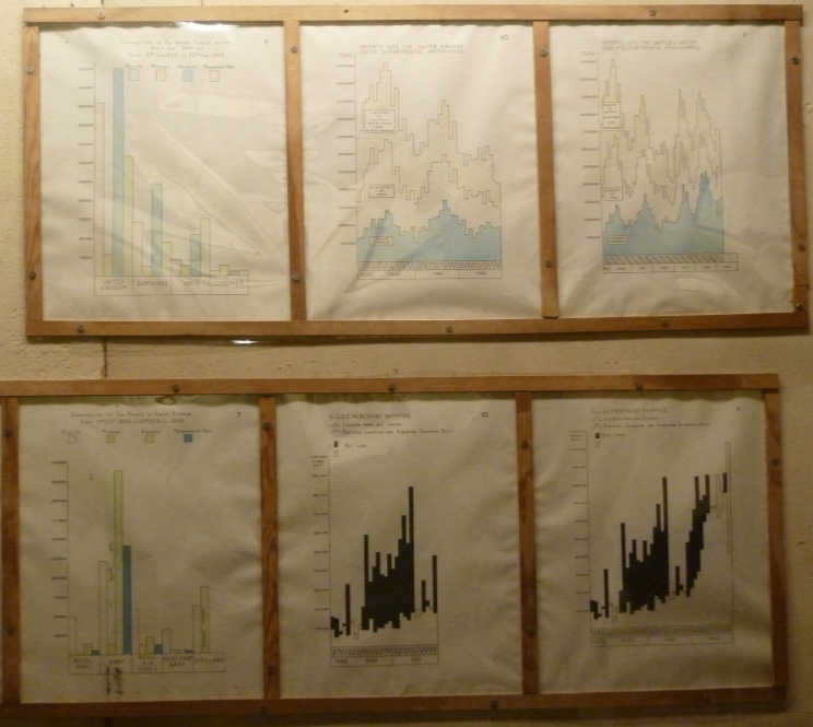 Churchill war rooms - misc charts