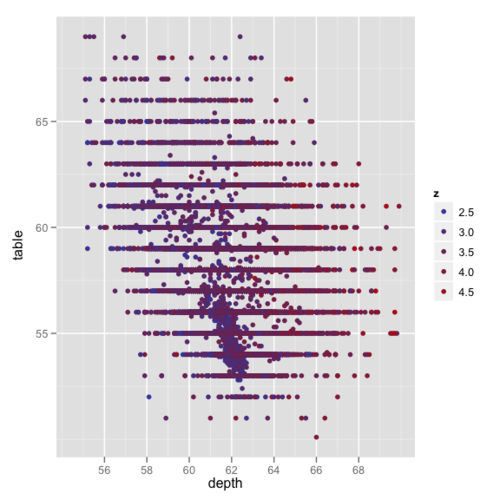 ggplot2 for big data