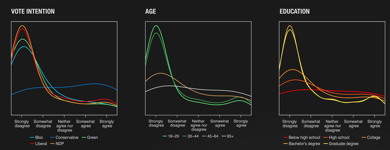 Subgroup charts