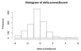 Delta sentiment