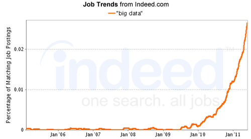 Growth in data-related jobs
