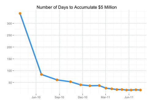 Days_to_5million.large