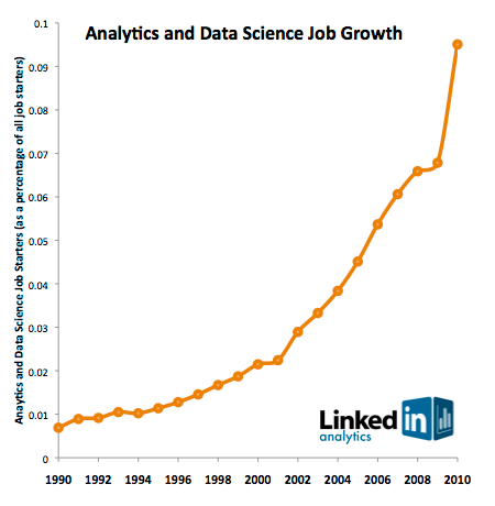 Data science job growth