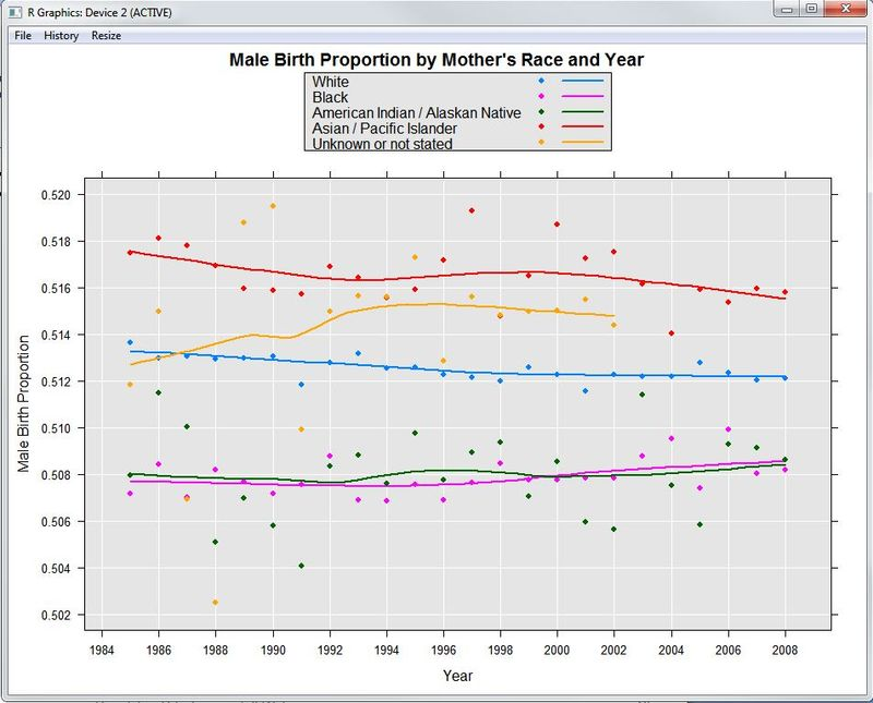 Analyzing birth rates from census data from RevoScaleR