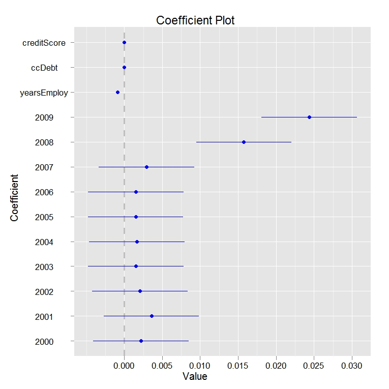 Coefplot: New Package for Plotting Model Coefficients