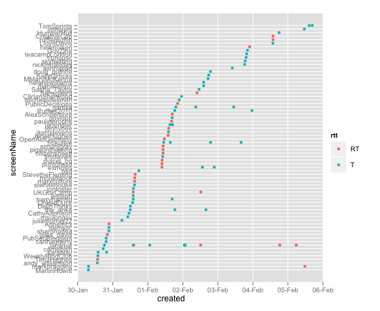 The anatomy of a Twitter conversation, visualized with R