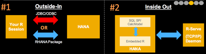 SAP integrates R with HANA