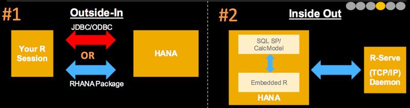 SAP-HANA-R