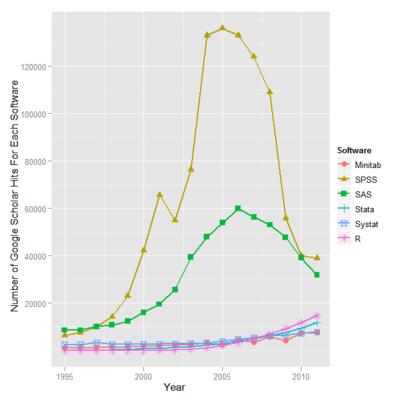 Statistical software in academica