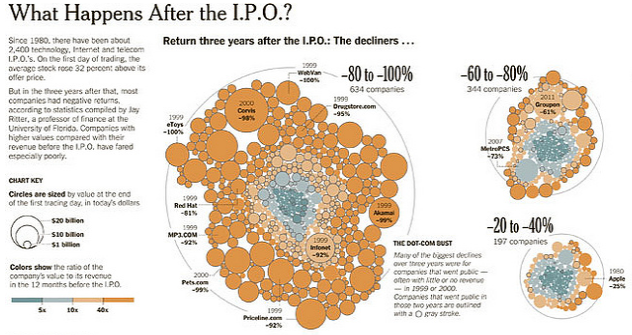 NYT charts the Facebook IPO with R