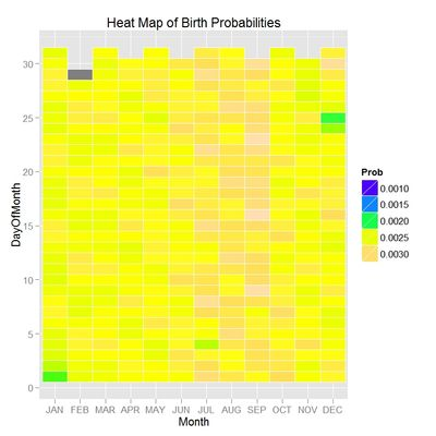 More on birthday probabilities