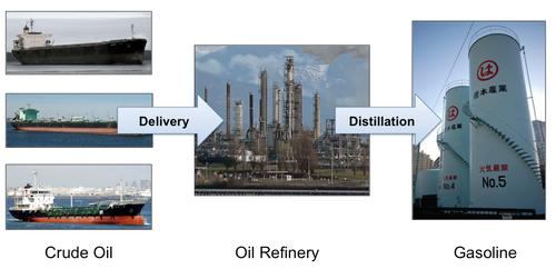 Oil distillation