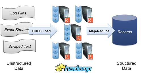 Hadoop distillation