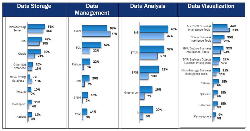 Data science - BI tools