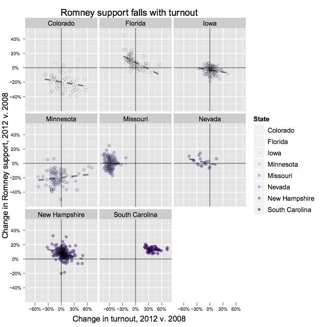 Politco-romney-support-and-turnout