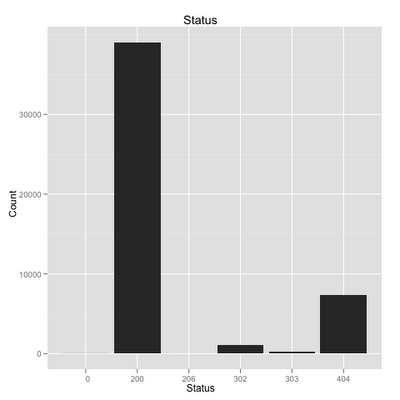 HTTP_Status