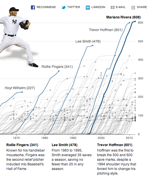 Mariano Rivera's baseball prowess, illustrated with R